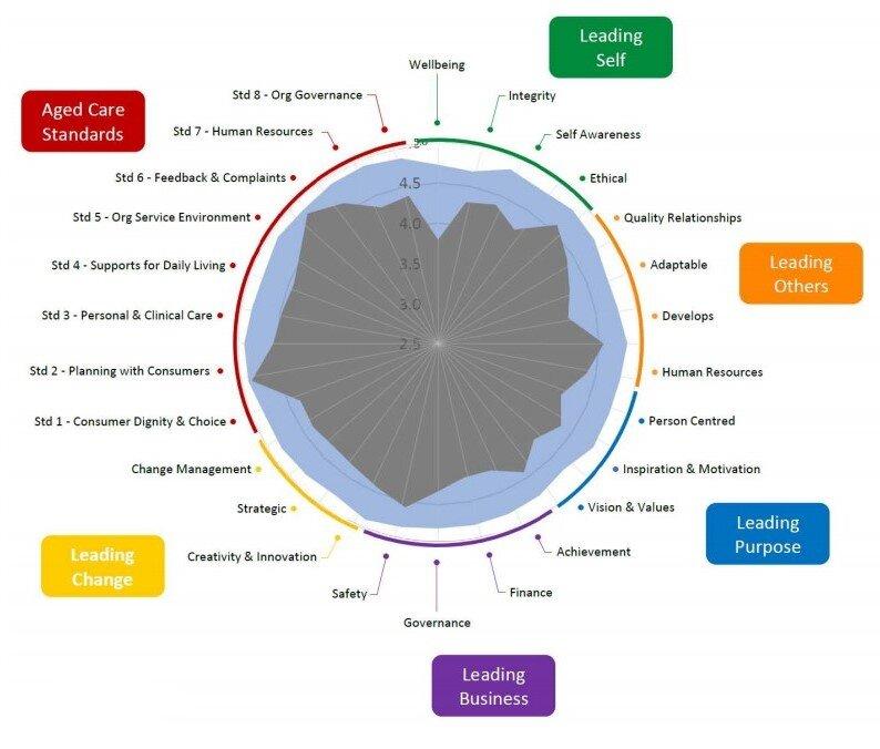 CILCA-360-diagram